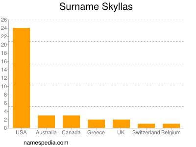 Familiennamen Skyllas