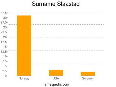 Surname Slaastad