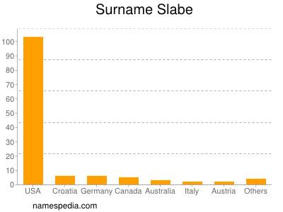 Surname Slabe