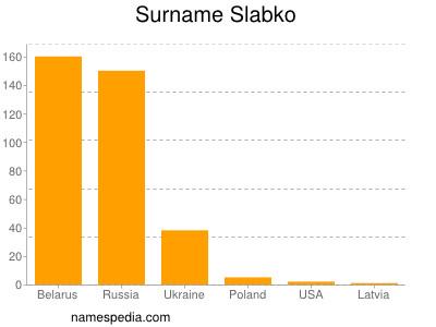 Surname Slabko