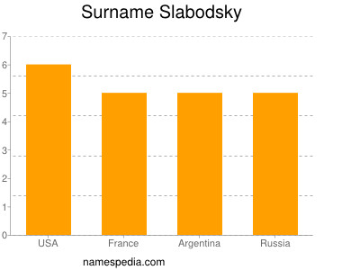 Surname Slabodsky
