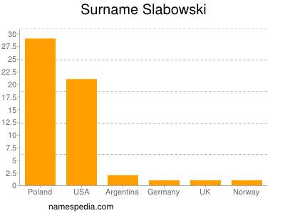 Surname Slabowski