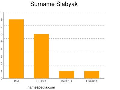 Surname Slabyak