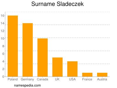 Surname Sladeczek