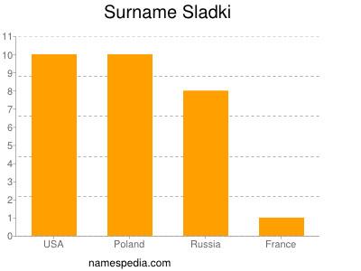 Surname Sladki