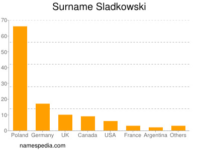 Surname Sladkowski
