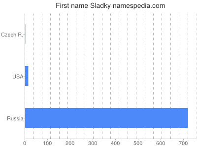 Given name Sladky
