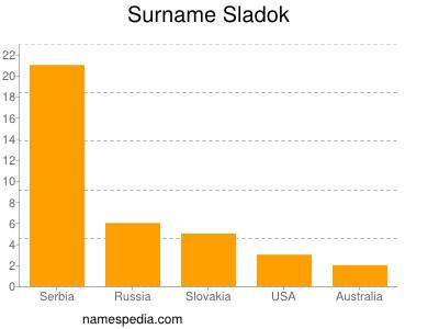 Surname Sladok
