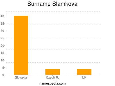 Surname Slamkova