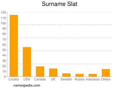 Surname Slat