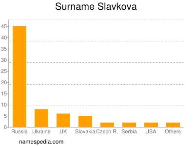 Surname Slavkova