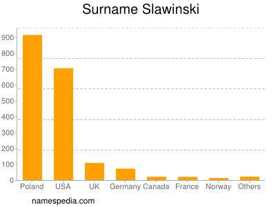 Surname Slawinski