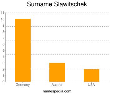Surname Slawitschek