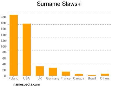 Surname Slawski