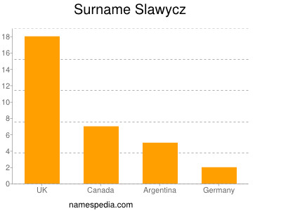Surname Slawycz