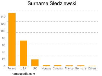 Surname Sledziewski