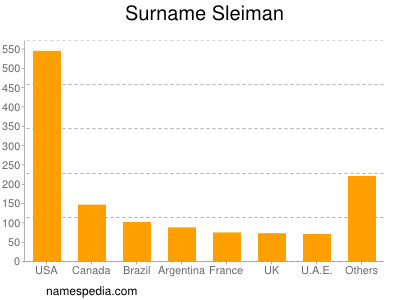 Surname Sleiman