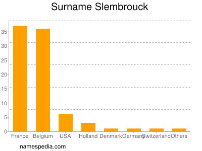 Surname Slembrouck