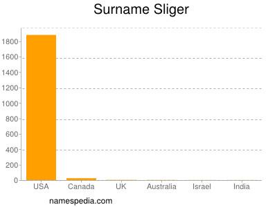 Surname Sliger