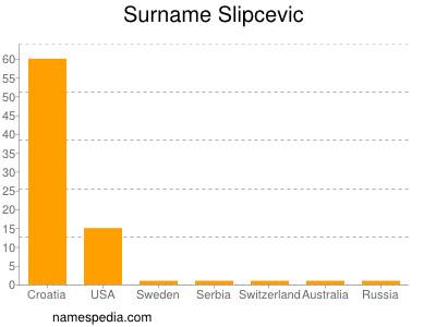 Surname Slipcevic