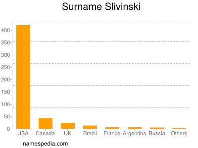 Familiennamen Slivinski