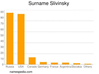Surname Slivinsky