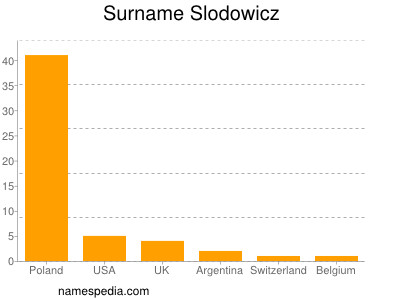 Surname Slodowicz