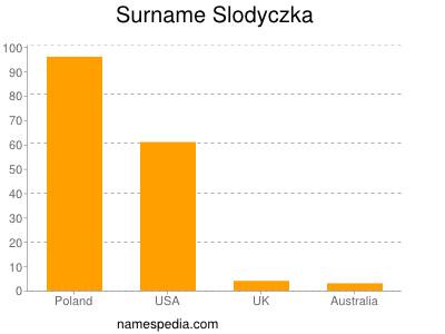 Surname Slodyczka