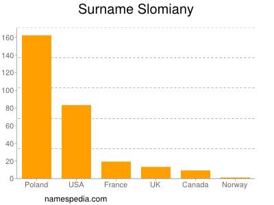 Surname Slomiany