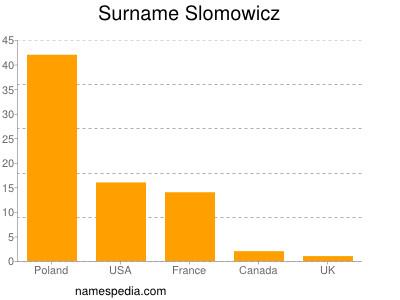 Surname Slomowicz