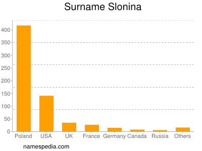 Surname Slonina