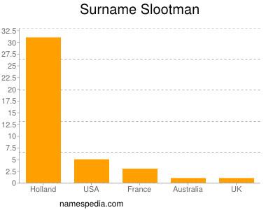 Surname Slootman