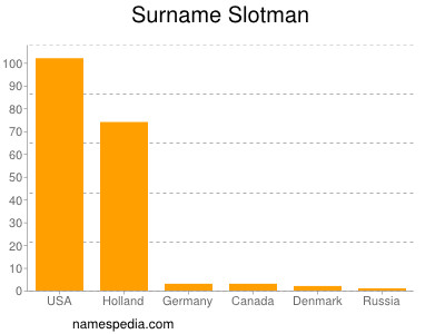 Surname Slotman