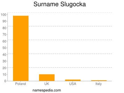 Surname Slugocka