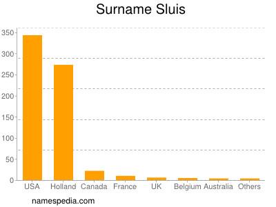 Surname Sluis