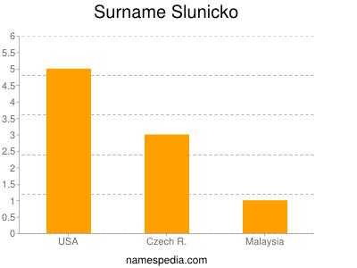 Surname Slunicko