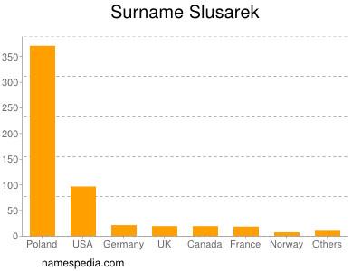 Surname Slusarek