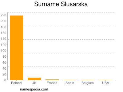 Surname Slusarska