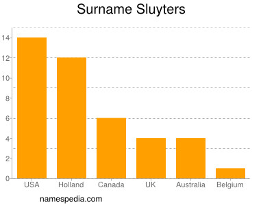 Surname Sluyters