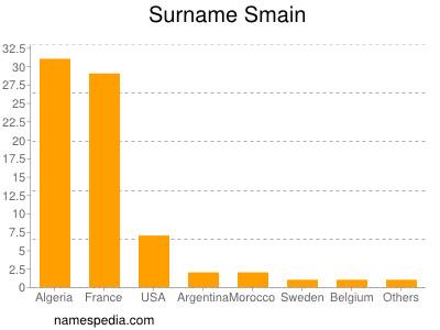 Surname Smain