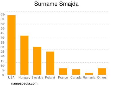 Surname Smajda