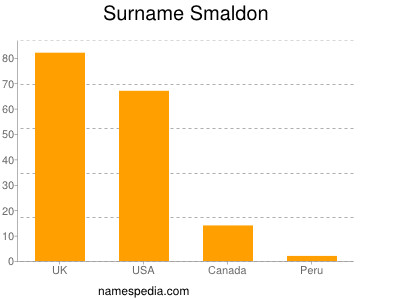 Surname Smaldon