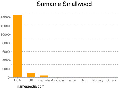 Surname Smallwood