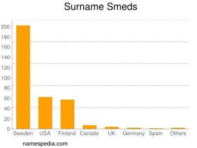 Surname Smeds