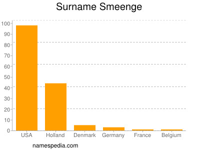 Surname Smeenge