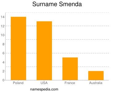 Surname Smenda