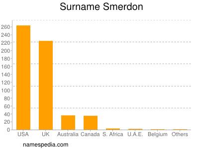 Surname Smerdon