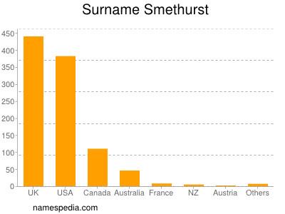 Surname Smethurst