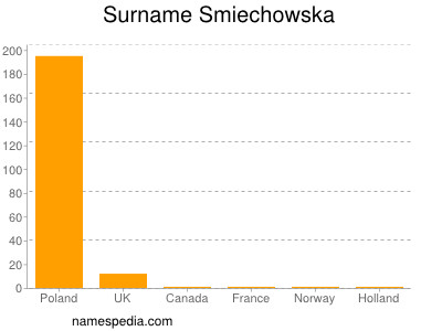 Surname Smiechowska