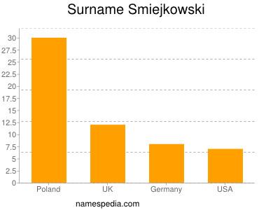 Surname Smiejkowski